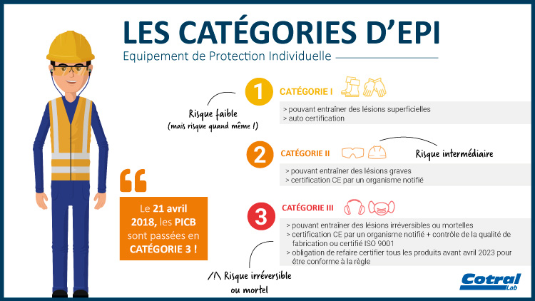 d88c209364 Équipements de Protection Individuelle (EPI) : nouvelle réglementation
